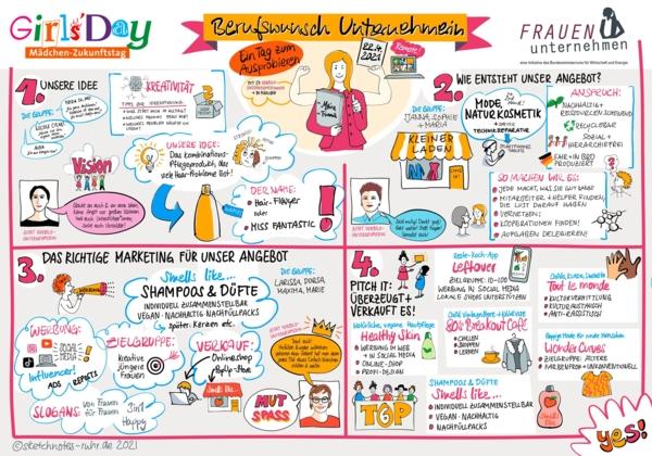 """Grafik zum Girls'Day """"Berufswunsch Unternehmerin"""""""