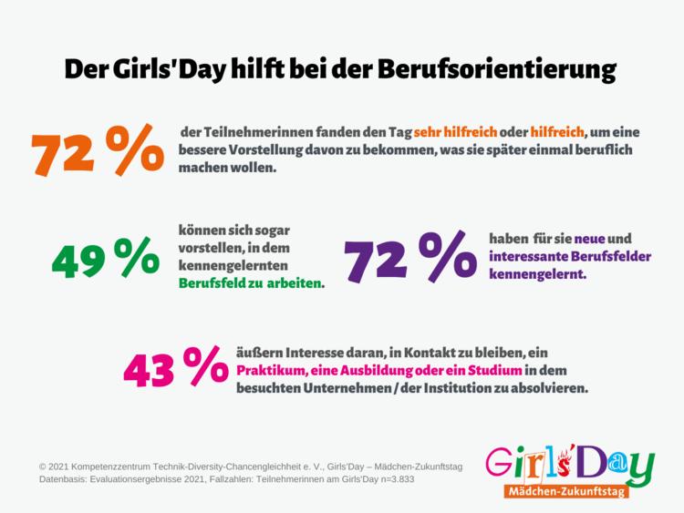 Grafik Girls'Day ist hilfreich bei der Berufsorientierung