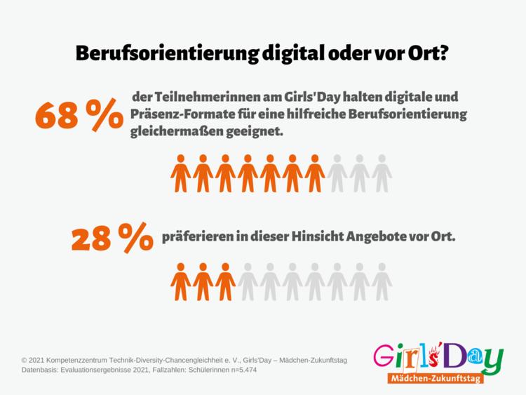 Grafik zur Frage nach Berufsorientierung digital oder vor Ort am Girls'Day 2021
