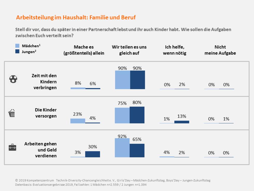 Grafik zur Arbeitsteilung in Familie und Beruf